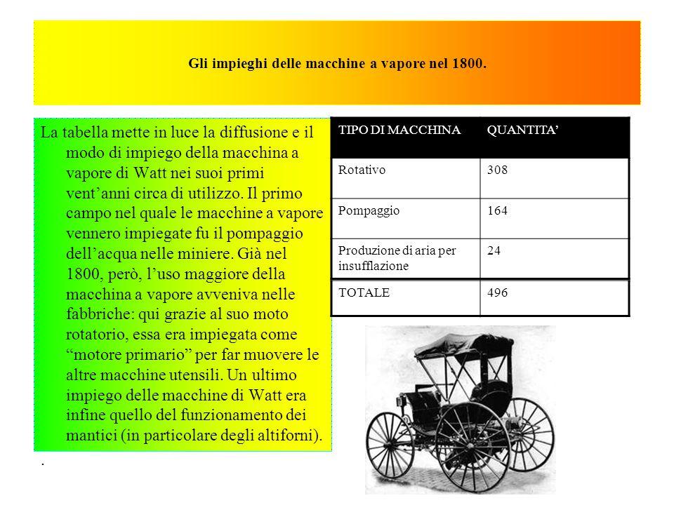 Gli impieghi delle macchine a vapore nel 1800.