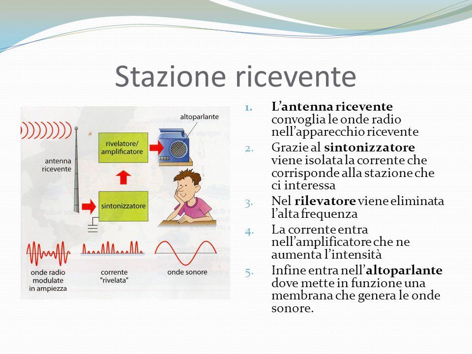 Stazione ricevente L'antenna ricevente convoglia le onde radio nell'apparecchio ricevente.