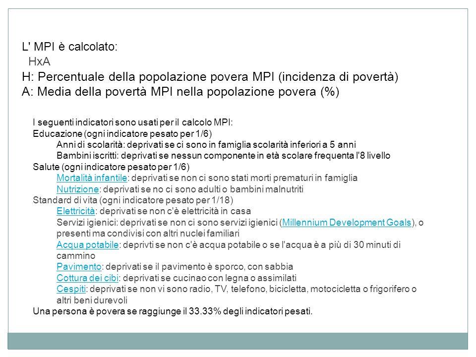 L MPI è calcolato: HxA. H: Percentuale della popolazione povera MPI (incidenza di povertà) A: Media della povertà MPI nella popolazione povera (%)