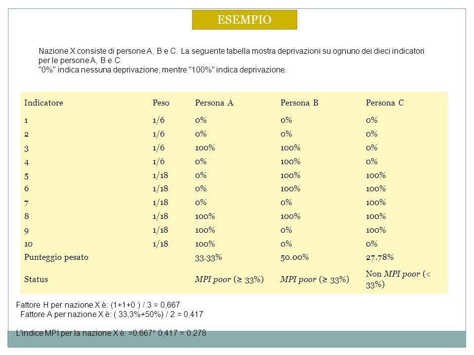 ESEMPIO Indicatore Peso Persona A Persona B Persona C 1 1/6 0% 2 3