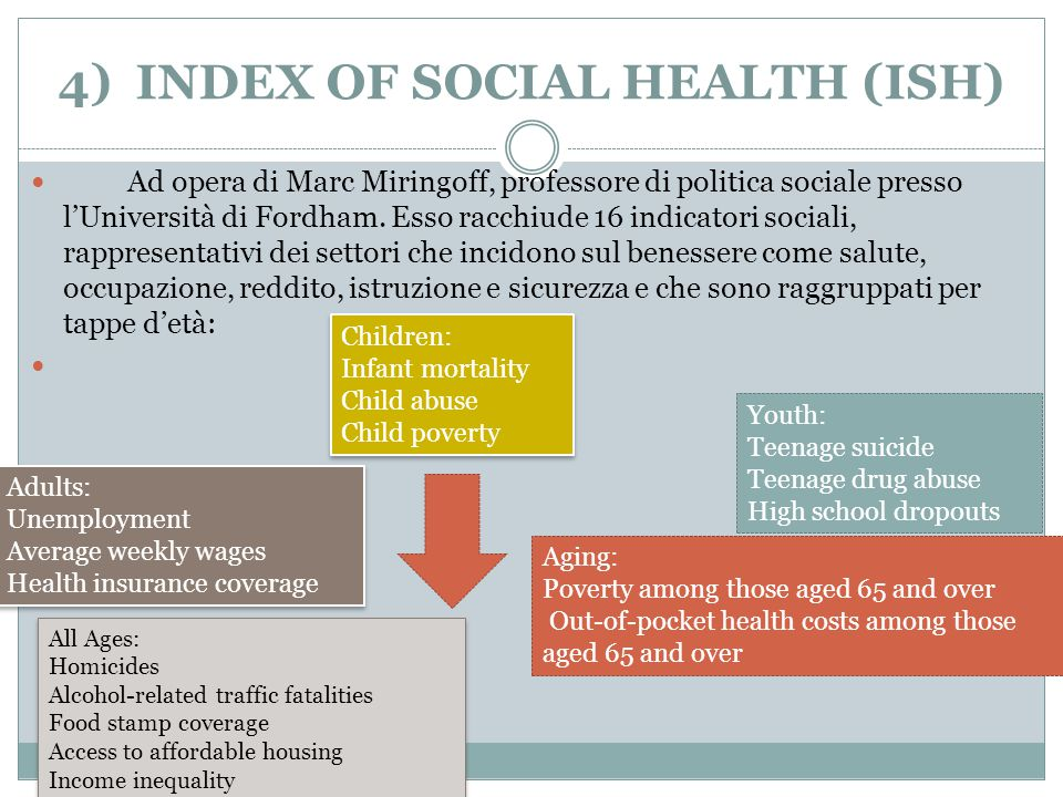 4) INDEX OF SOCIAL HEALTH (ISH)