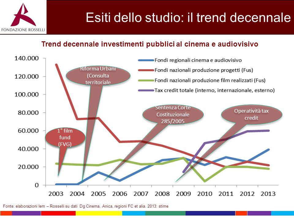 Esiti dello studio: il trend decennale