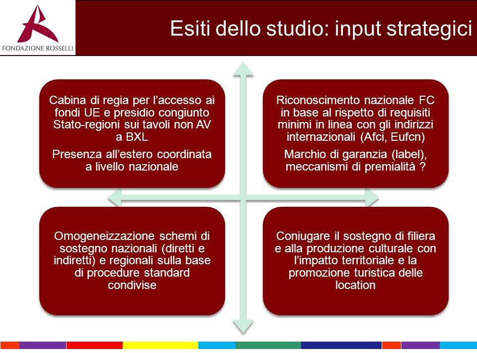 Esiti dello studio: input strategici