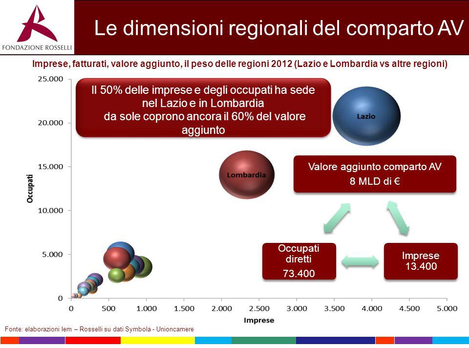 Le dimensioni regionali del comparto AV