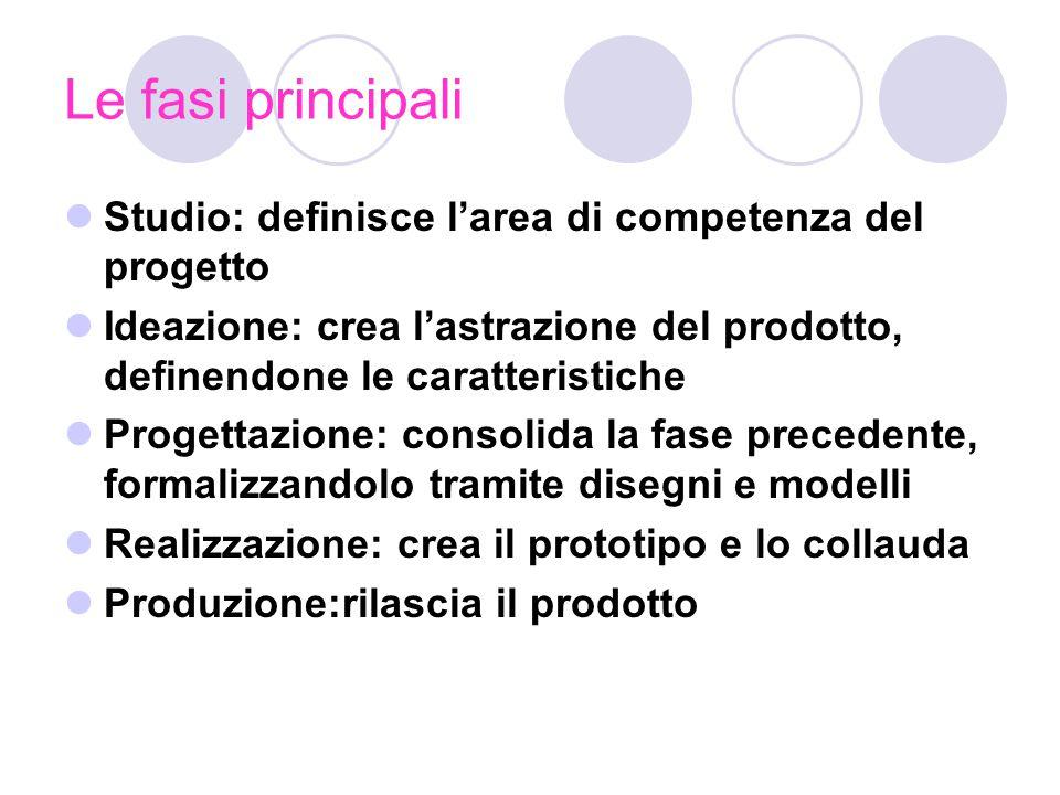 Le fasi principali Studio: definisce l'area di competenza del progetto