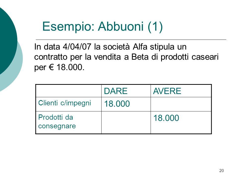 Esempio: Abbuoni (1) In data 4/04/07 la società Alfa stipula un contratto per la vendita a Beta di prodotti caseari per € 18.000.