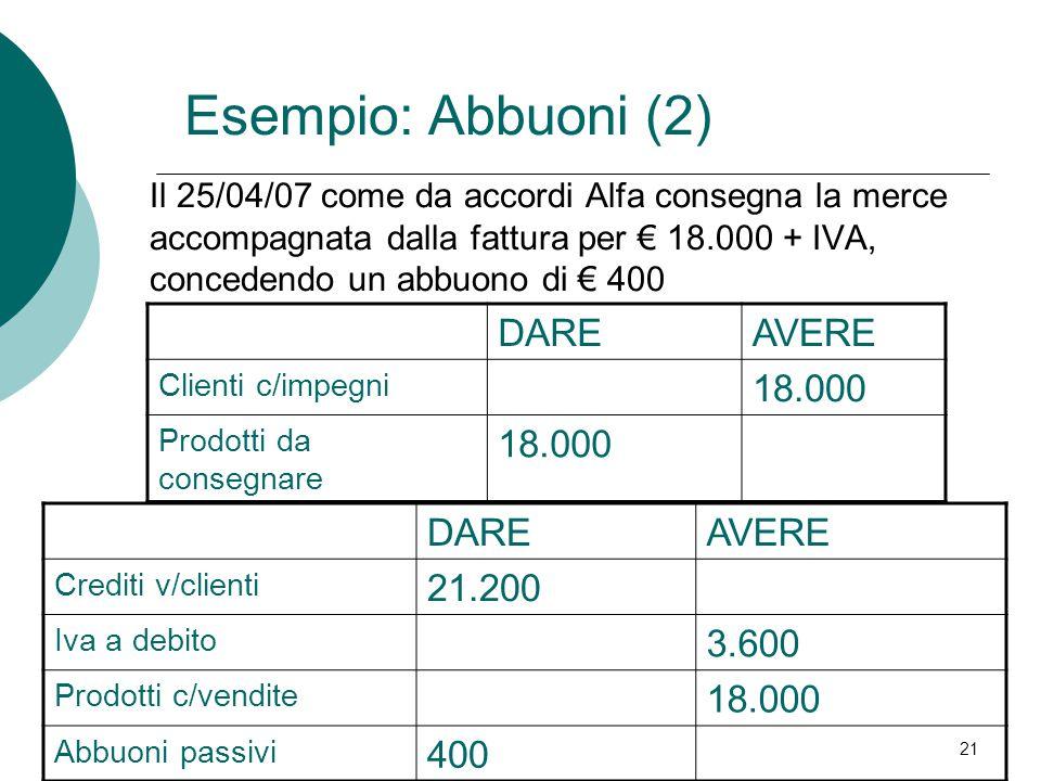 Esempio: Abbuoni (2) DARE AVERE 18.000 DARE AVERE 21.200 3.600 18.000