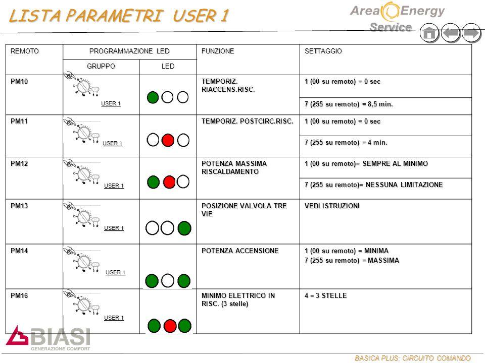 LISTA PARAMETRI USER 1 REMOTO PROGRAMMAZIONE LED FUNZIONE SETTAGGIO