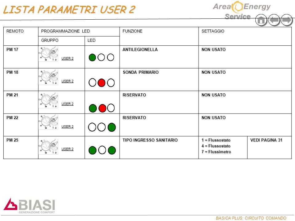 LISTA PARAMETRI USER 2 REMOTO PROGRAMMAZIONE LED FUNZIONE SETTAGGIO