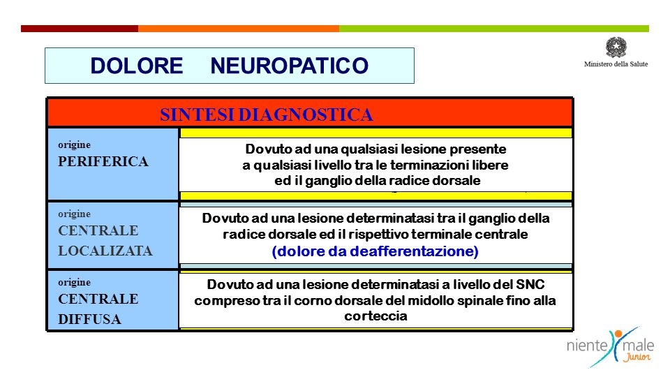 DOLORE NEUROPATICO SINTESI DIAGNOSTICA allodinia e/o disestesia