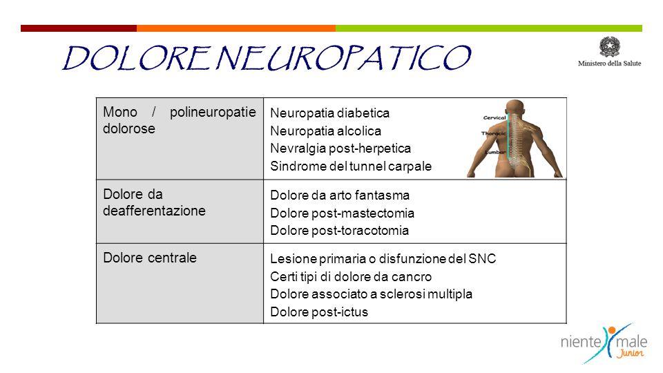 DOLORE NEUROPATICO Mono / polineuropatie dolorose