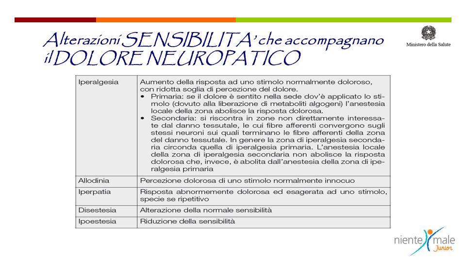 Alterazioni SENSIBILITA' che accompagnano il DOLORE NEUROPATICO
