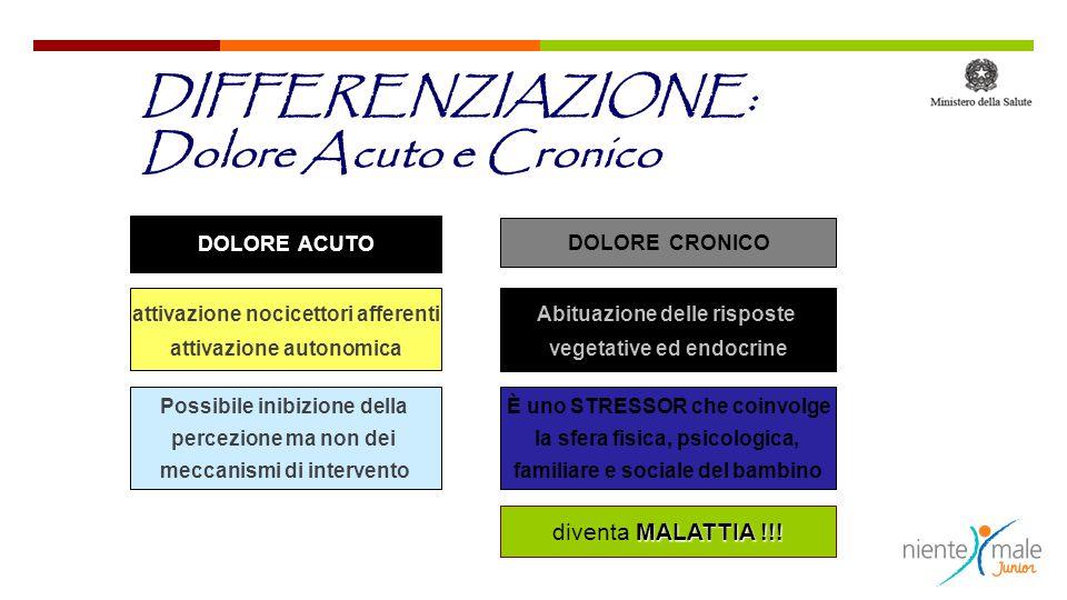 DIFFERENZIAZIONE: Dolore Acuto e Cronico