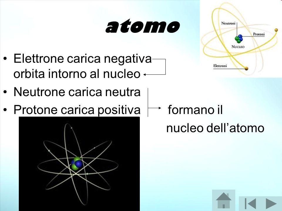 atomo Elettrone carica negativa orbita intorno al nucleo