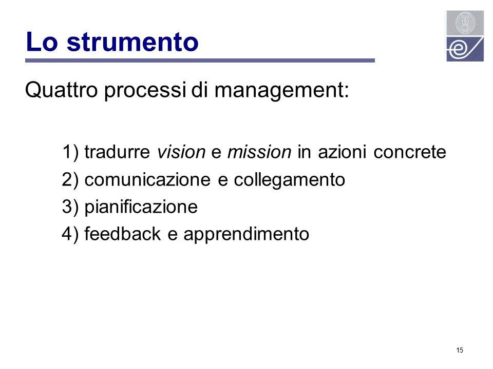 Lo strumento Quattro processi di management: