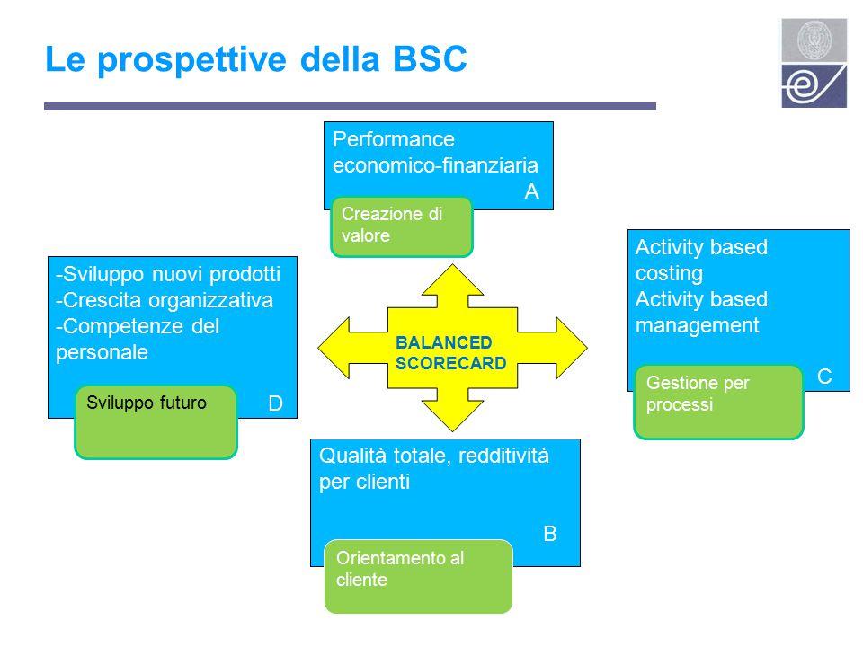 Le prospettive della BSC