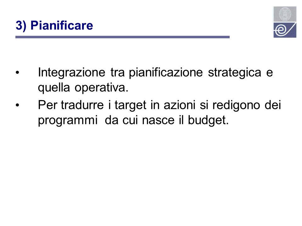 Integrazione tra pianificazione strategica e quella operativa.