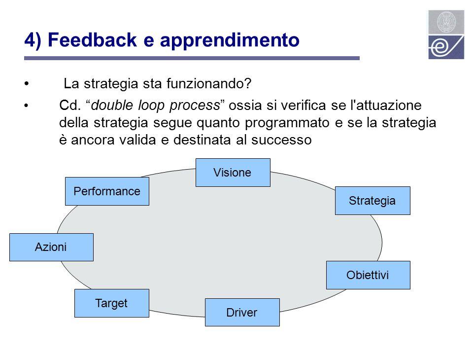 4) Feedback e apprendimento