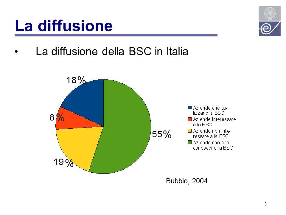 La diffusione La diffusione della BSC in Italia % % % % Bubbio, 2004