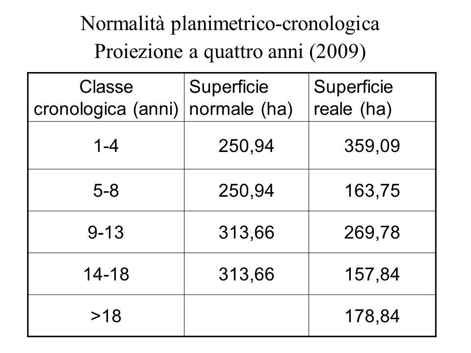 Normalità planimetrico-cronologica Proiezione a quattro anni (2009)