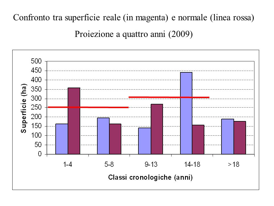 Confronto tra superficie reale (in magenta) e normale (linea rossa)