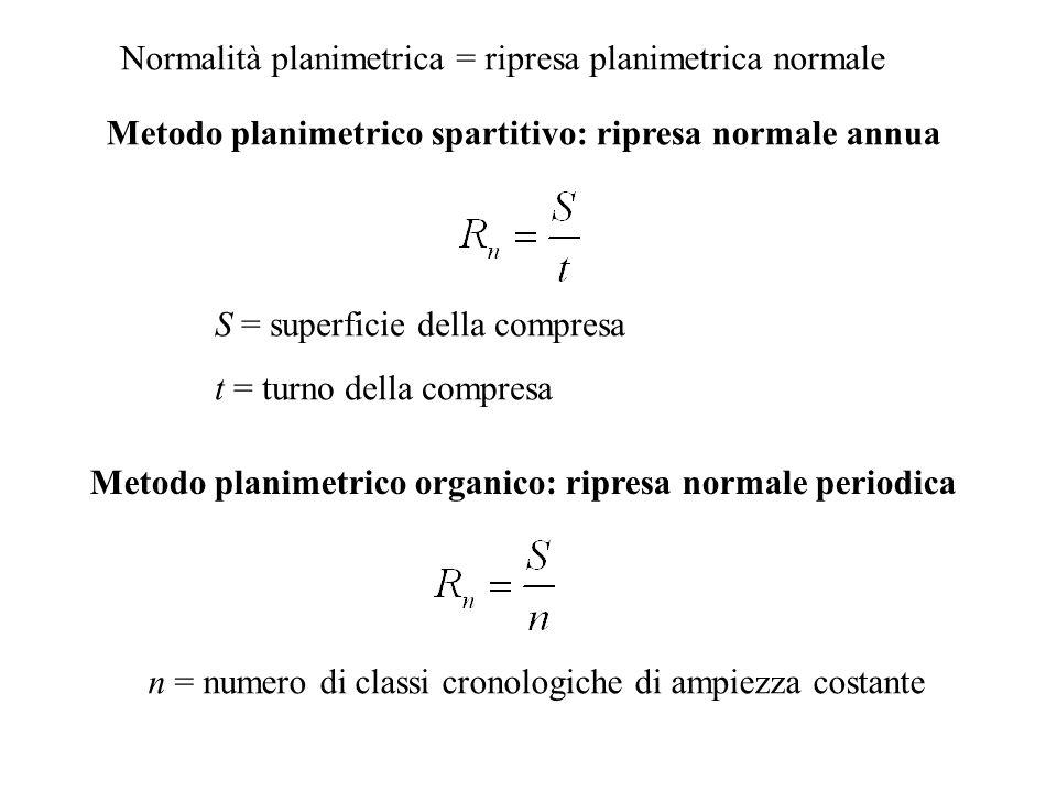 Normalità planimetrica = ripresa planimetrica normale