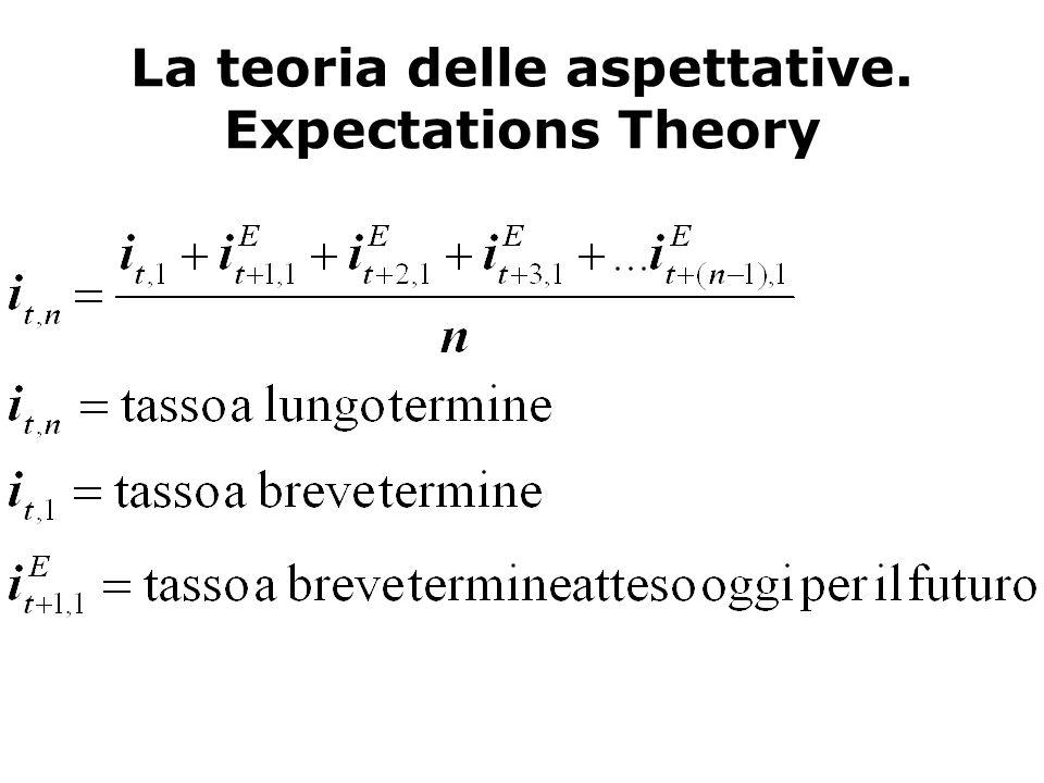 La teoria delle aspettative. Expectations Theory