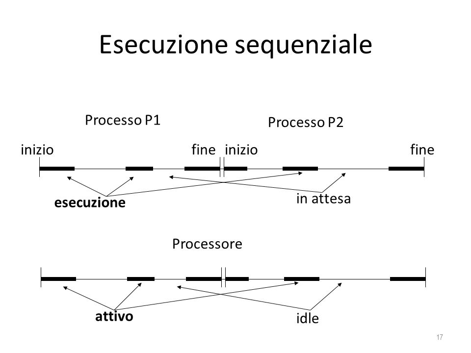 Esecuzione sequenziale
