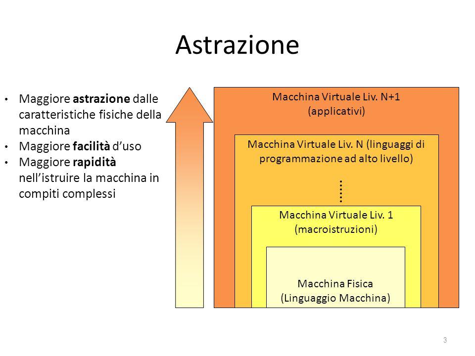 Astrazione Maggiore astrazione dalle caratteristiche fisiche della macchina. Maggiore facilità d'uso.