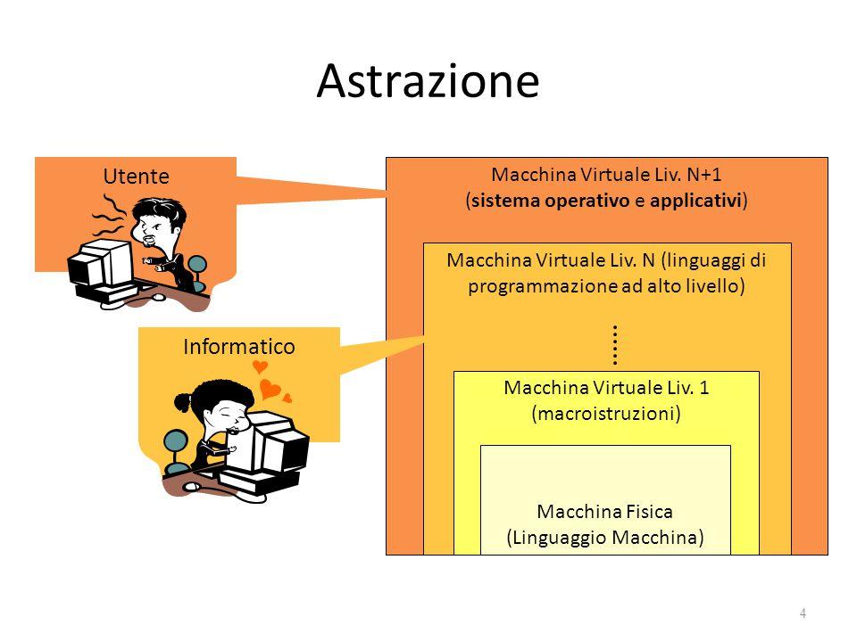 Astrazione Utente Informatico Macchina Virtuale Liv. N+1