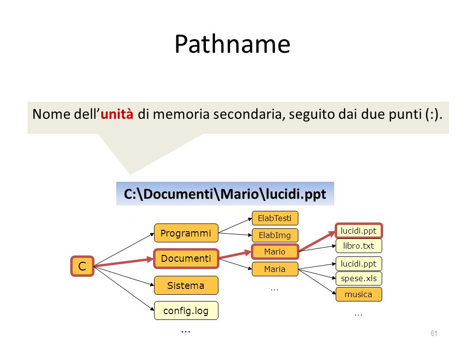 Pathname Nome dell'unità di memoria secondaria, seguito dai due punti (:). C:\Documenti\Mario\lucidi.ppt.