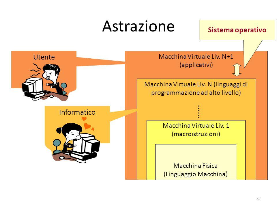 Astrazione Sistema operativo Utente Informatico