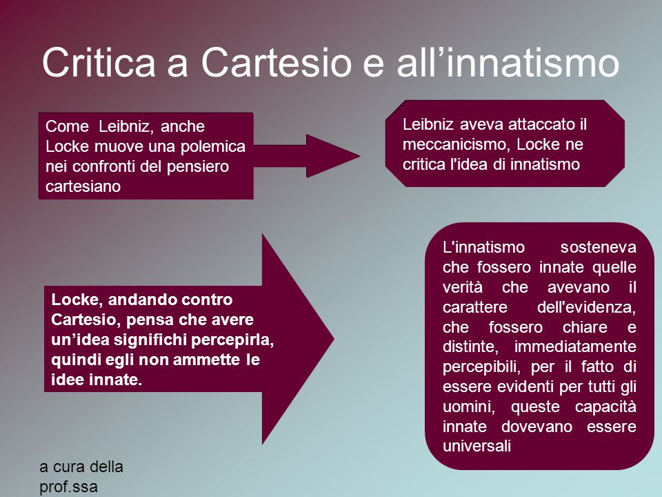 Critica a Cartesio e all'innatismo