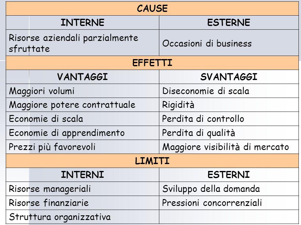 Risorse aziendali parzialmente sfruttate Occasioni di business EFFETTI