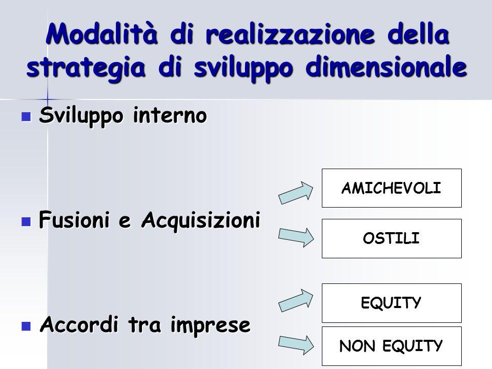 Modalità di realizzazione della strategia di sviluppo dimensionale