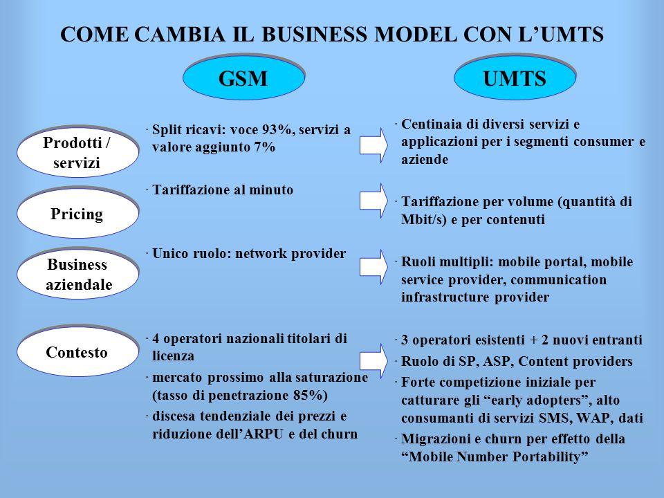 COME CAMBIA IL BUSINESS MODEL CON L'UMTS