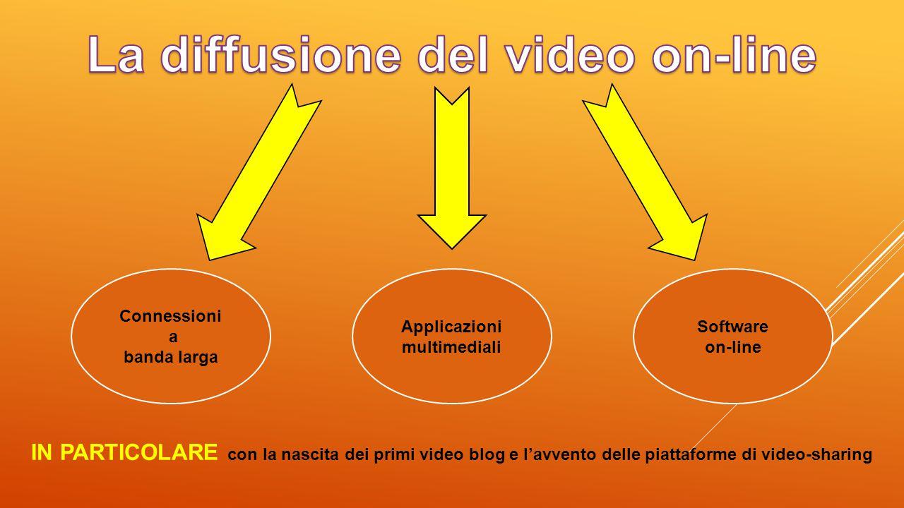 La diffusione del video on-line Applicazioni multimediali