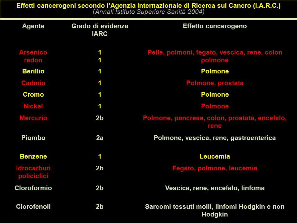Pelle, polmoni, fegato, vescica, rene, colon polmone Berillio Polmone