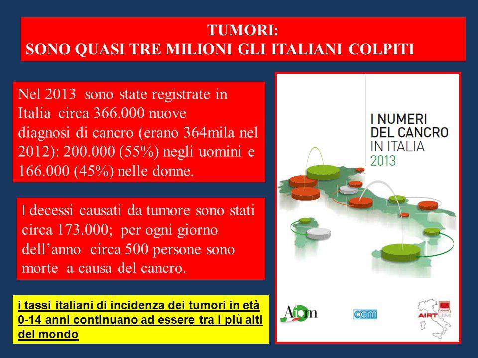 SONO QUASI TRE MILIONI GLI ITALIANI COLPITI