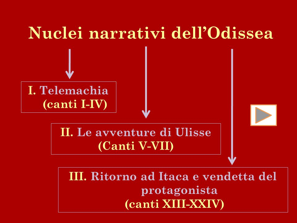 Nuclei narrativi dell'Odissea