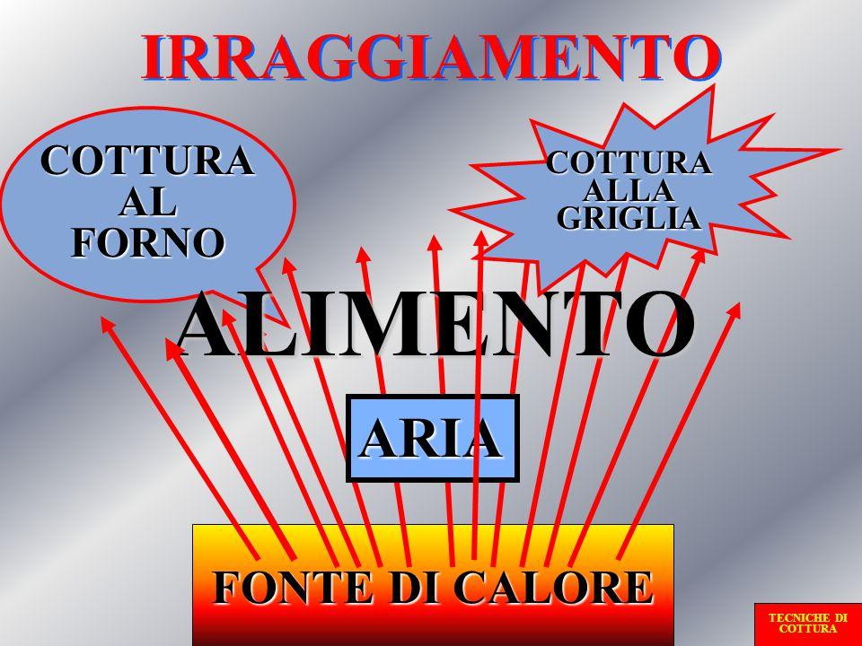 ALIMENTO IRRAGGIAMENTO ARIA FONTE DI CALORE COTTURA AL FORNO COTTURA