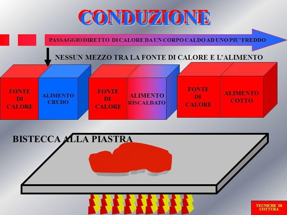 PASSAGGIO DIRETTO DI CALORE DA UN CORPO CALDO AD UNO PIU' FREDDO