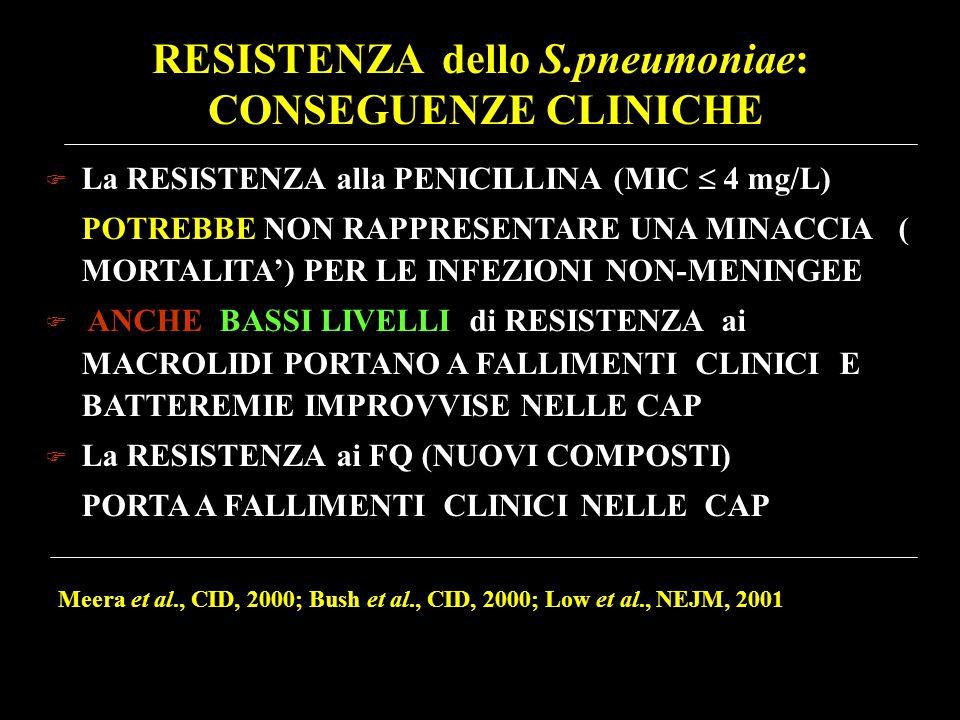 RESISTENZA dello S.pneumoniae: CONSEGUENZE CLINICHE