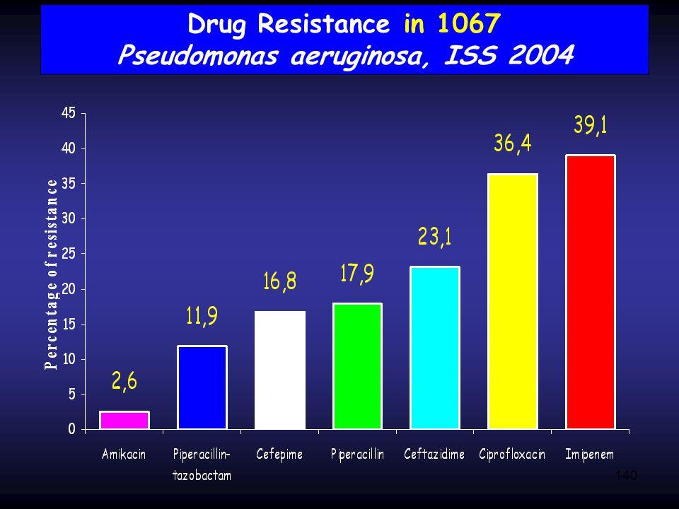 Drug Resistance in 1067 Pseudomonas aeruginosa, ISS 2004