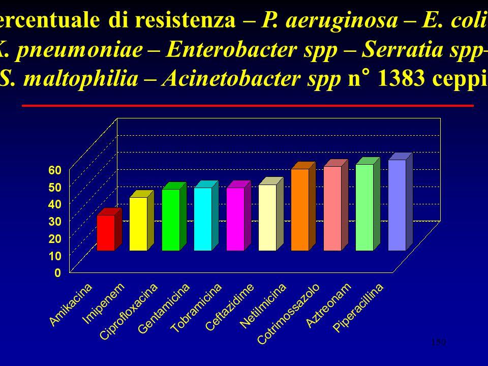 Percentuale di resistenza – P. aeruginosa – E. coli –