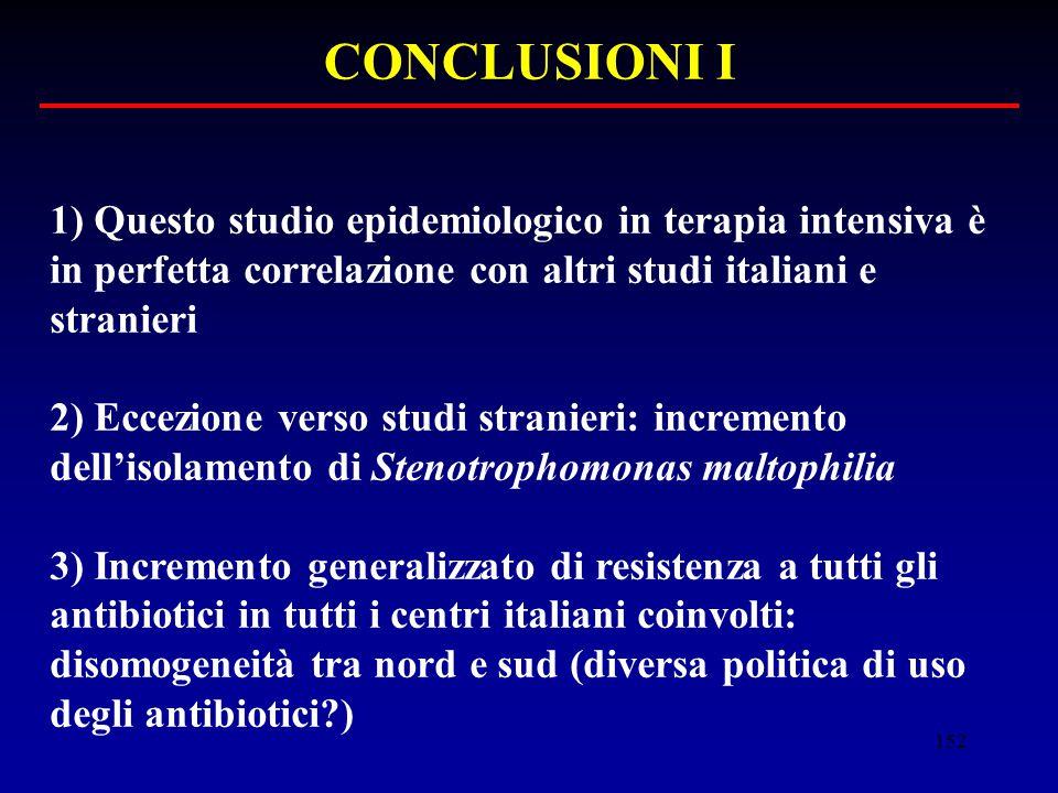 CONCLUSIONI I 1) Questo studio epidemiologico in terapia intensiva è in perfetta correlazione con altri studi italiani e stranieri.