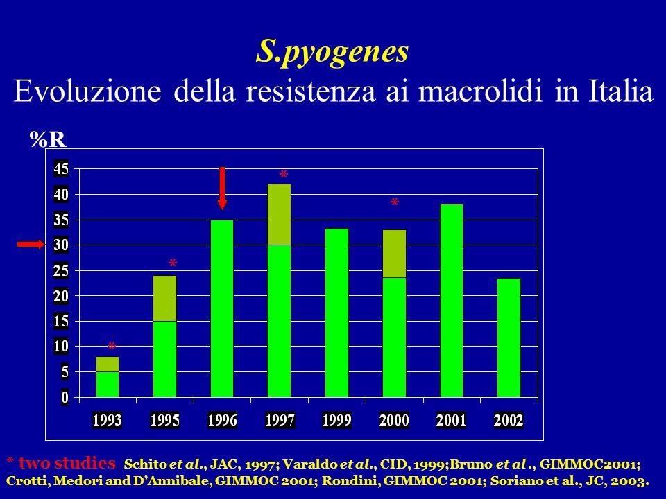 S.pyogenes Evoluzione della resistenza ai macrolidi in Italia