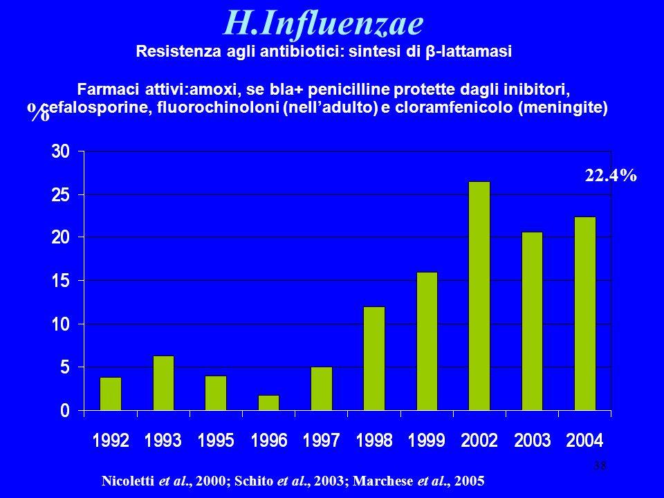 H.Influenzae Resistenza agli antibiotici: sintesi di β-lattamasi.