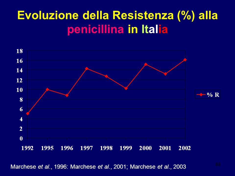 Evoluzione della Resistenza (%) alla penicillina in Italia
