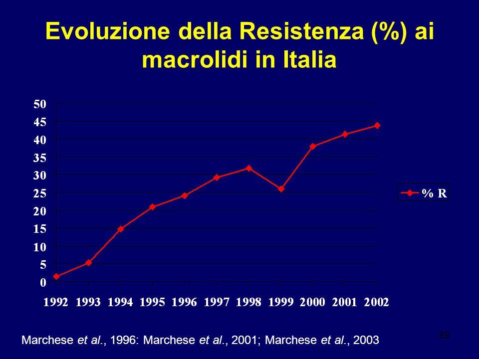 Evoluzione della Resistenza (%) ai macrolidi in Italia